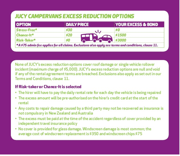 AU Camper excess reduction
