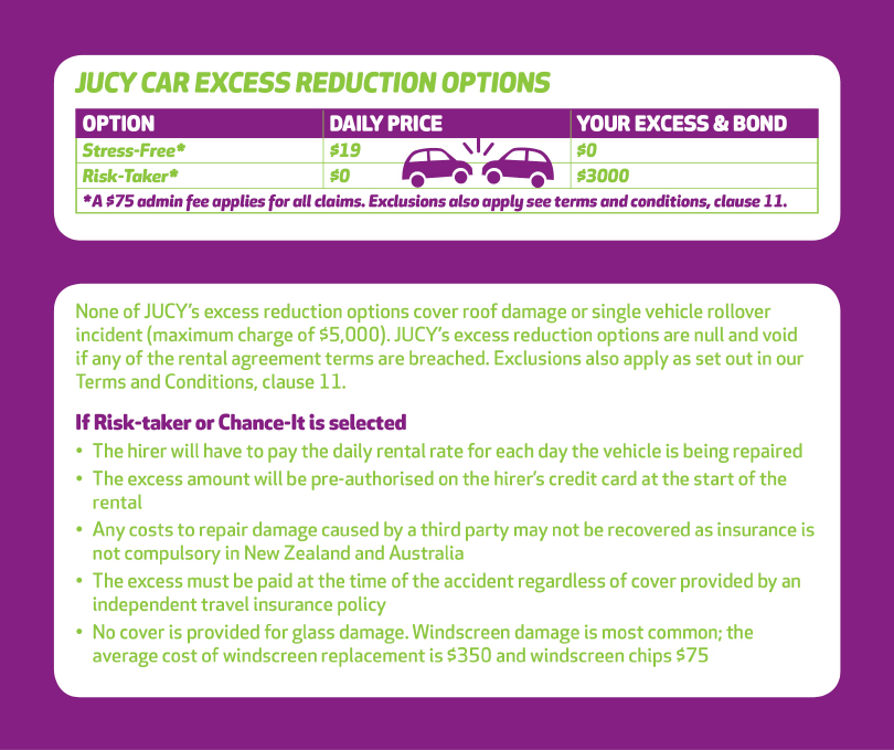 AU Car Website Excess Reduction Options